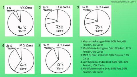 Variationen der ketogenen Diät in der Therapie
